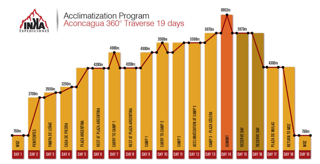 Aconcagua 360 traverse program