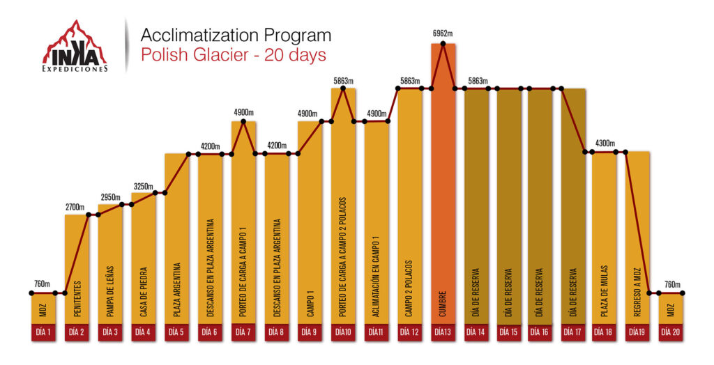 Acclimatization Program Polish Glacier